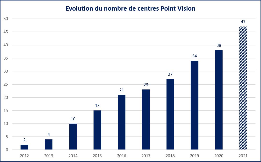 Histogramme évolution du nombre de centres Point Vision